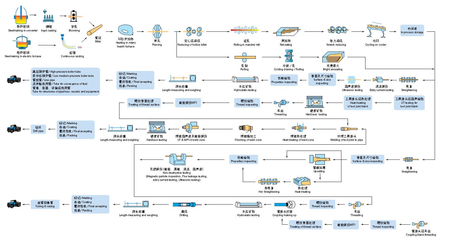 无缝直播车流程图